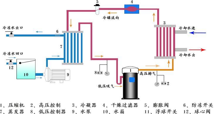 水冷箱式产业冷水机组