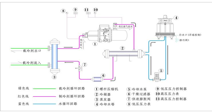 制冷螺杆机组电路图