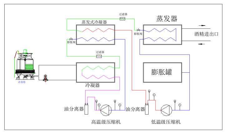 螺杆式低温复叠机组