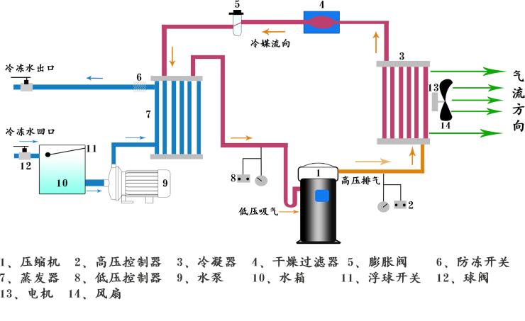 风冷式反应釜专用冷水机
